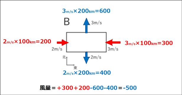 【第51回】学科一般・問題6(2019年1月試験)